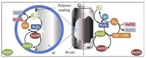 利用鋁罐去降低水中砷毒性之原理圖示