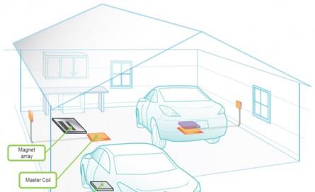 興大開發電動車無線充電與傳輸系統示意圖。